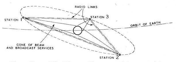 A diagram showing how three geostationary satellites set at at 60 degree angles from each other around the earth could provide broadcast services